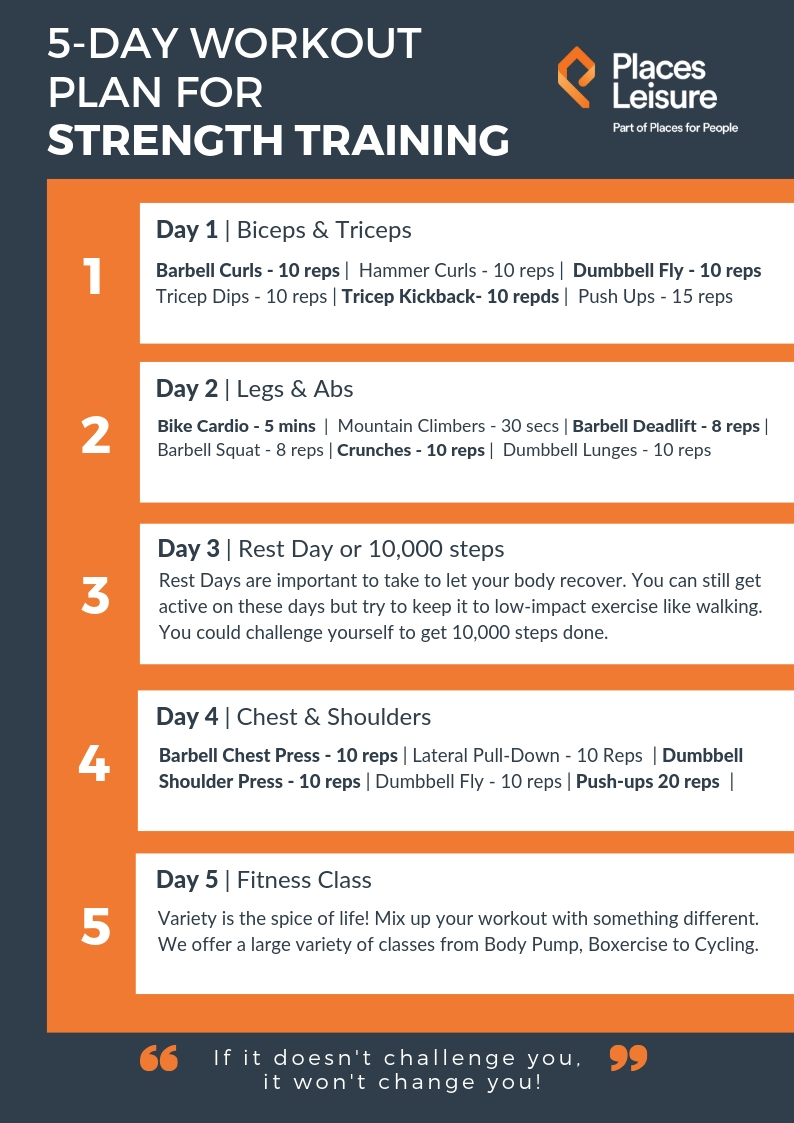 5-Day Workout Guide For Strength Training – Places Leisure